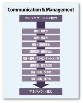 コミュニケーション能力とマネジメント能力
