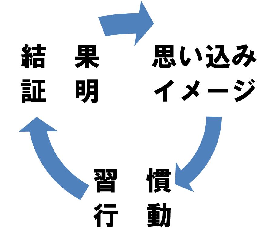 思い込みの循環